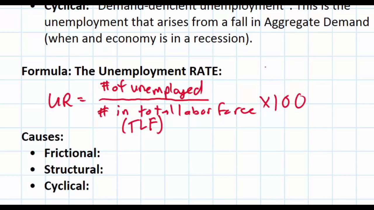 Types of unemployment and causes. Types and forms of unemployment 16