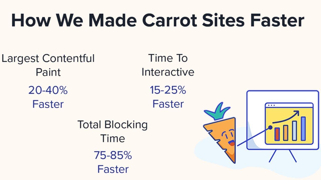 [Data] Carrot Sites Now 69.8% Faster than Custom WordPress Websites