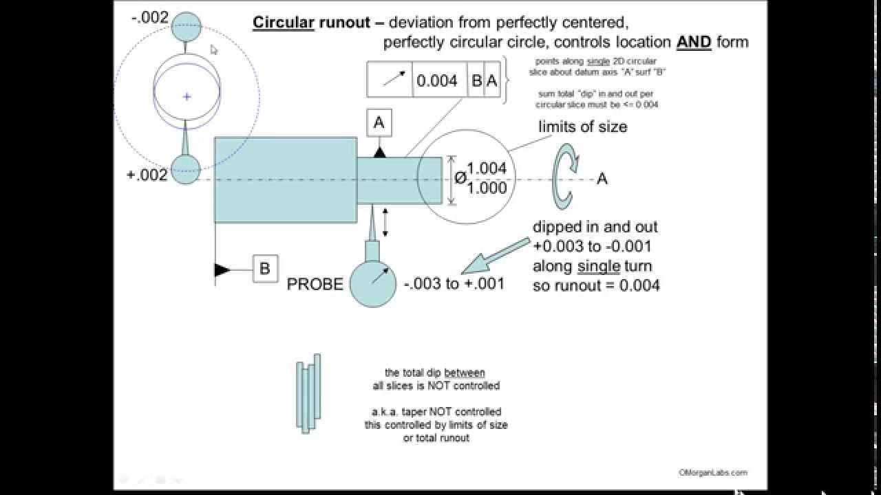 Gdt001 gdt concentricity and runout youtube biocorpaavc