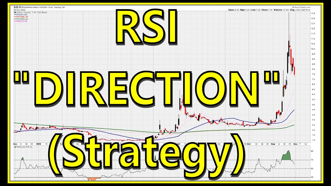 How To Use The RSI To Determine Swing Trade Direction - #745
