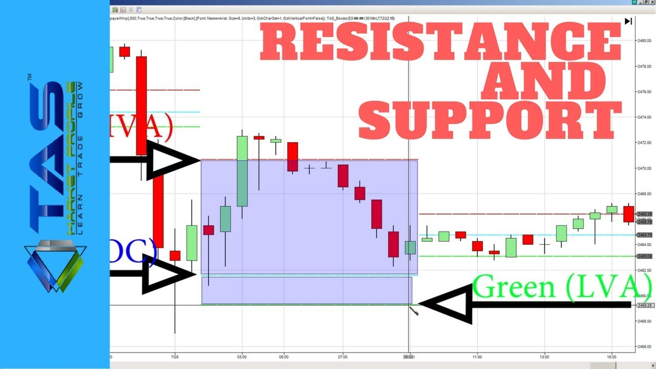 Tas Indicator Tutorial For Tas Boxes Poc Line And Trading Higher