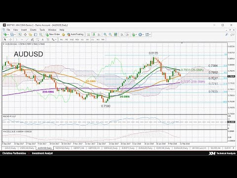 Technical Analysis 21/02/2018 – AUDUSD trades weaker; looks neutral in short term