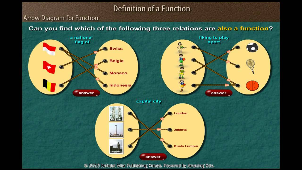 Arrow diagram for function youtube arrow diagram for function ccuart Image collections