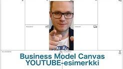 ESIMERKKI: Miten Business Model Canvasta käytetään?