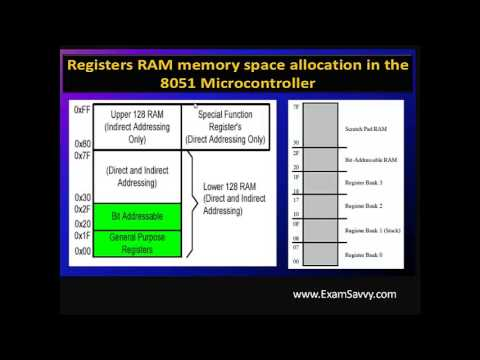 8051 microcontroller architecture doovi for Architecture 8051 microcontroller