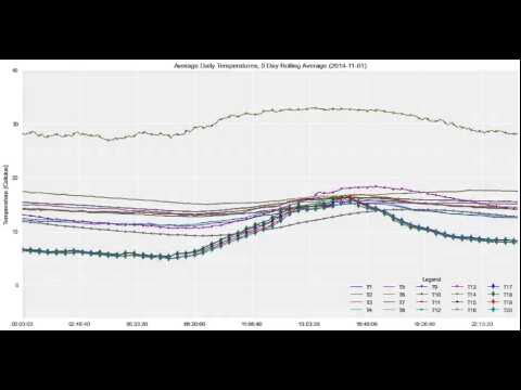 Animated Daily Hive Temperature Graph (Rolling)