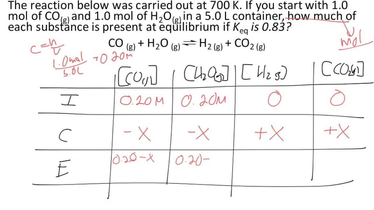 Perfect Squares Ice Table Equilibrium Calculations