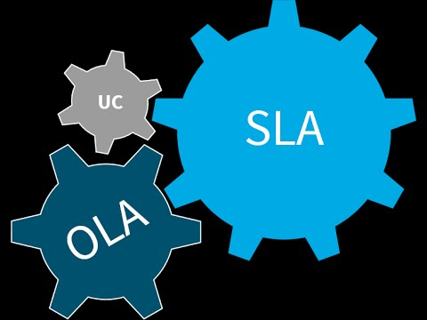 OLAs and SLAs