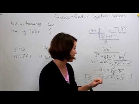 Intro to Control - 9.3 Second Order System: Damping & Natural Frequency