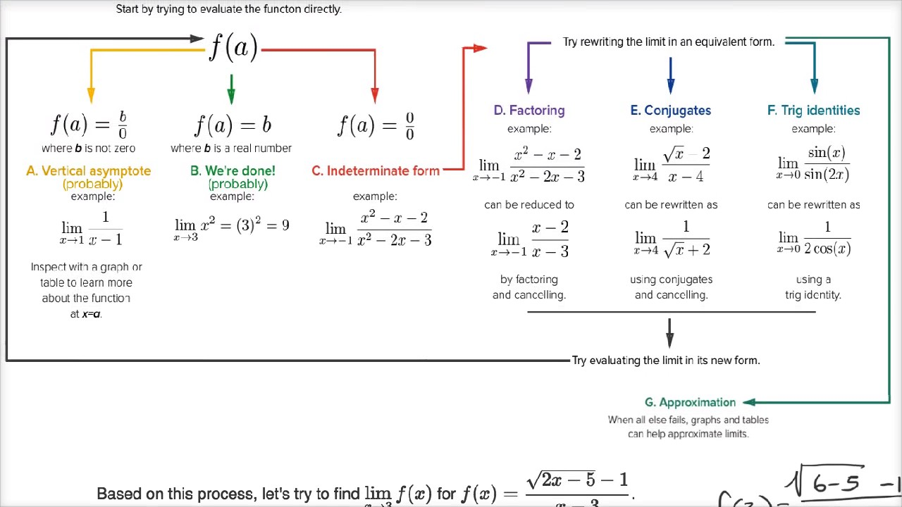 Example exercise using limit flow chart