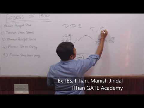 Theories of Failure - Strength of Materials
