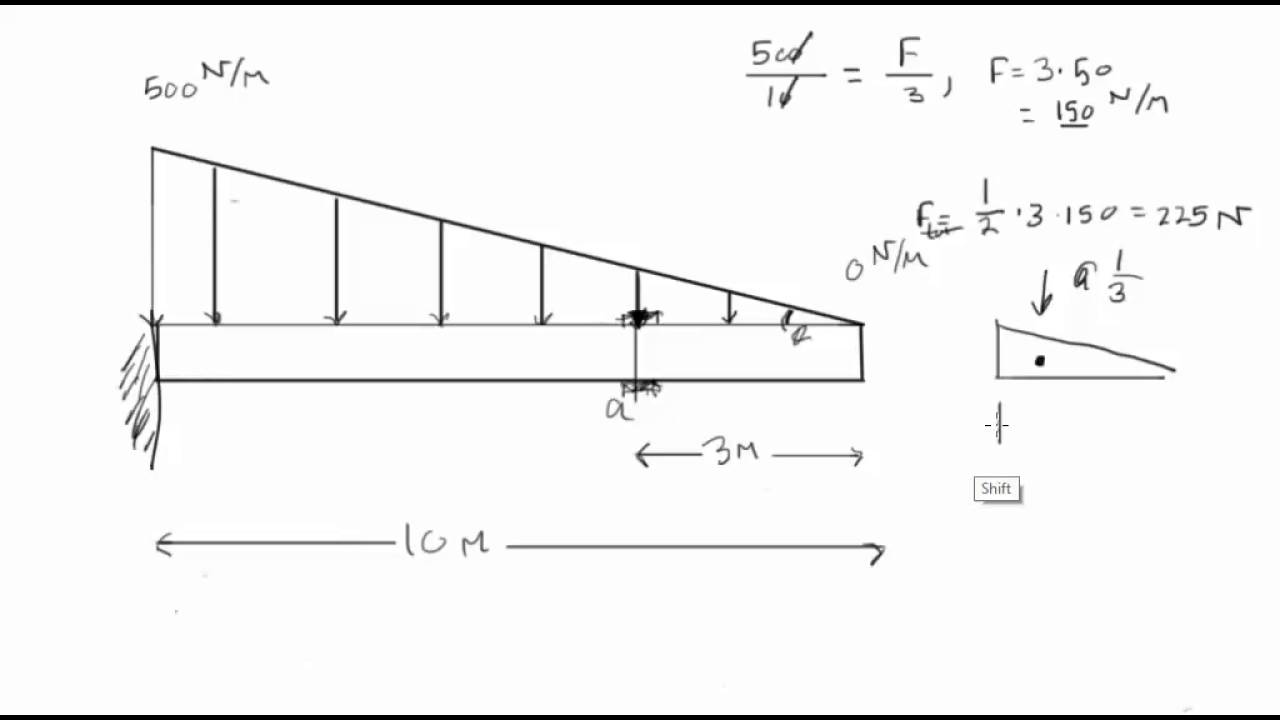 Cantilever Moment Diagram Distributed Load Of Wiring Diagrams For Shear Finding Forces On Beam Youtube