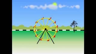Fisika contoh Gerak Melingkar dalam kehidpan sehari-hari ( XI-IPA-1)