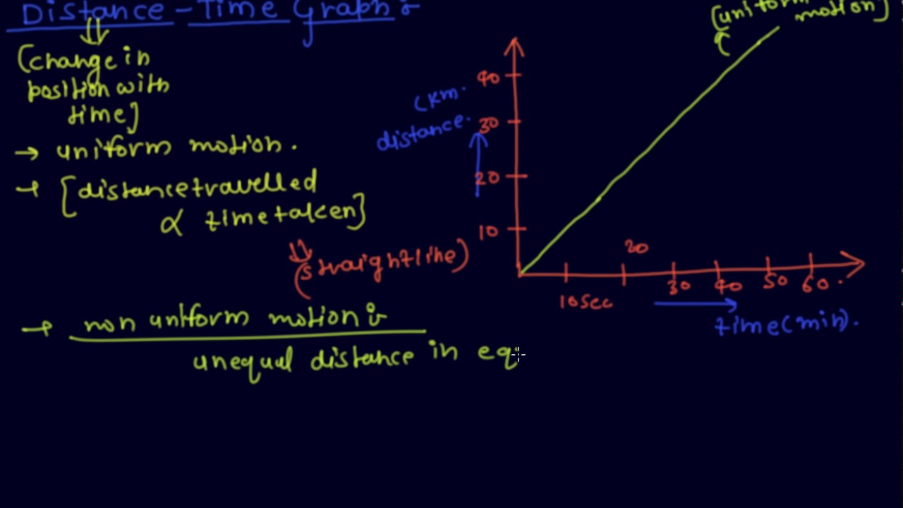 Distance Time Graph Class 9 Physics Motion Youtube