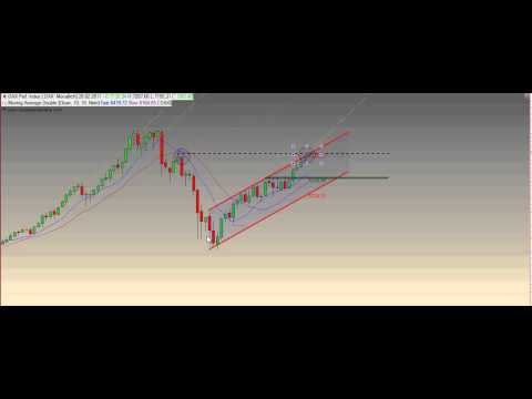 Dax Daily 07.02.2011