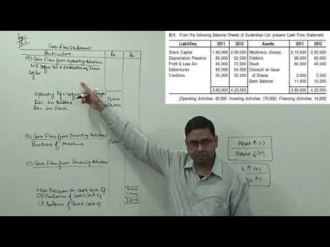 Cash Flow Statement (Part-2) ~ Treatment of Tax & Dividend [Problem & Solution]