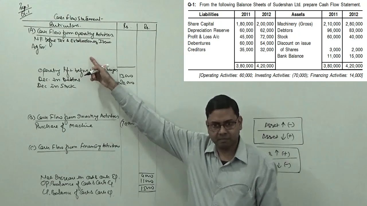 2 cash flow statement treatment of tax dividend problem