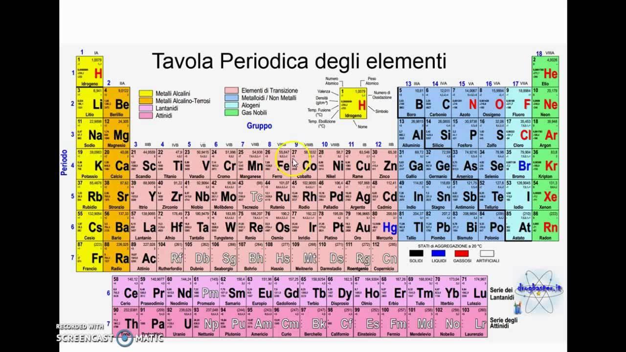 Tavola periodica elementi youtube - Tavola periodica zanichelli completa ...