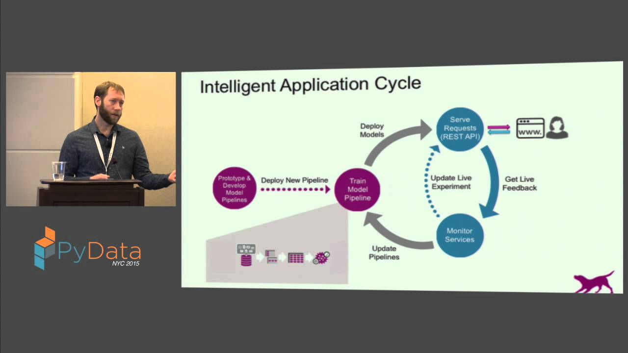 Image from Shawn Scully: Production and Beyond: Deploying and Managing Machine Learning Models