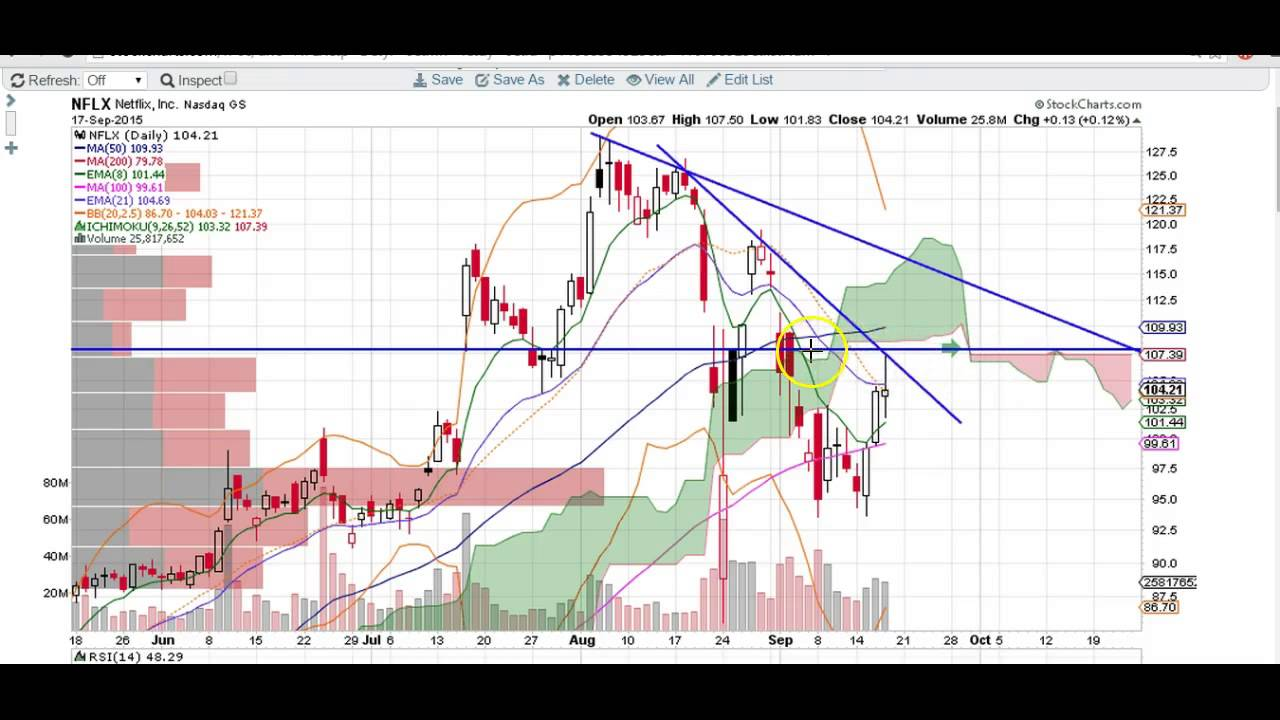 NFLX chart technical analysis - YouTube