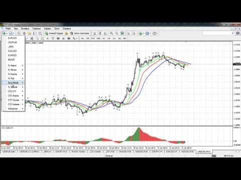 Краткосрочный волновой анализ валютных пар и золота от 21.01.2015