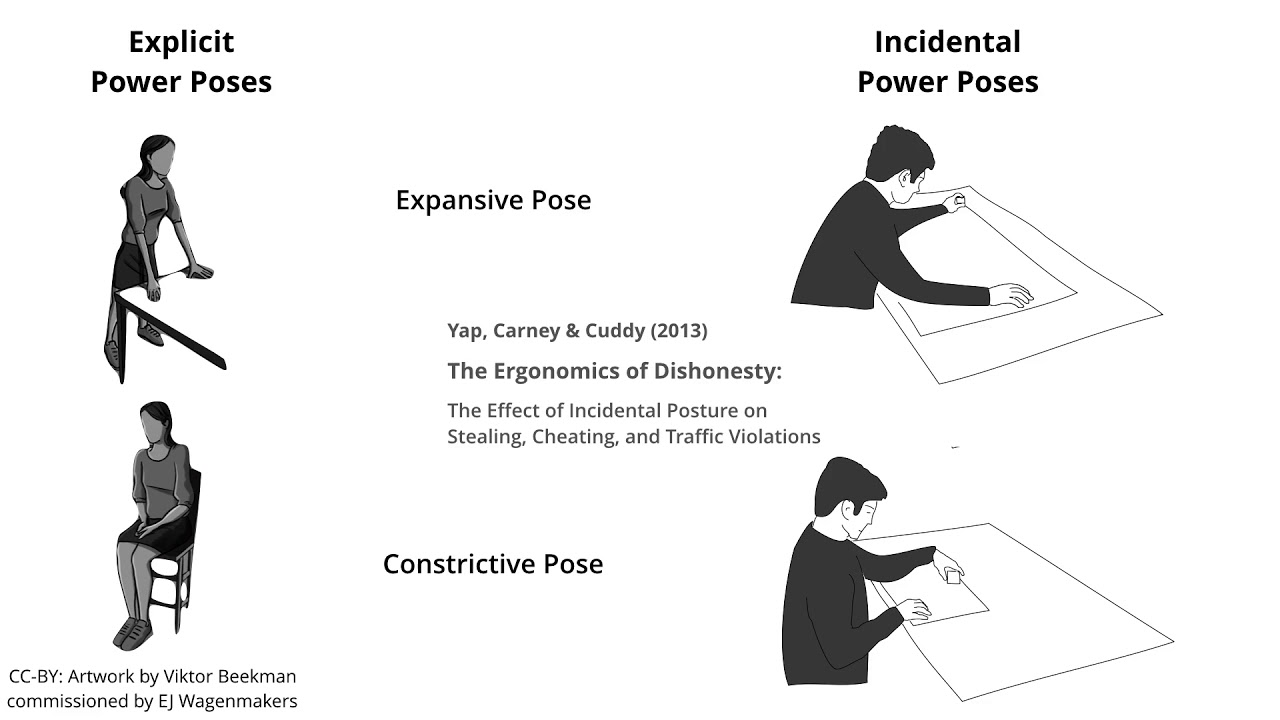 How Relevant are Incidental Power Poses for HCI?