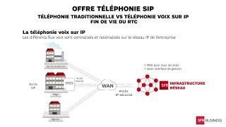 La téléphonie SIP