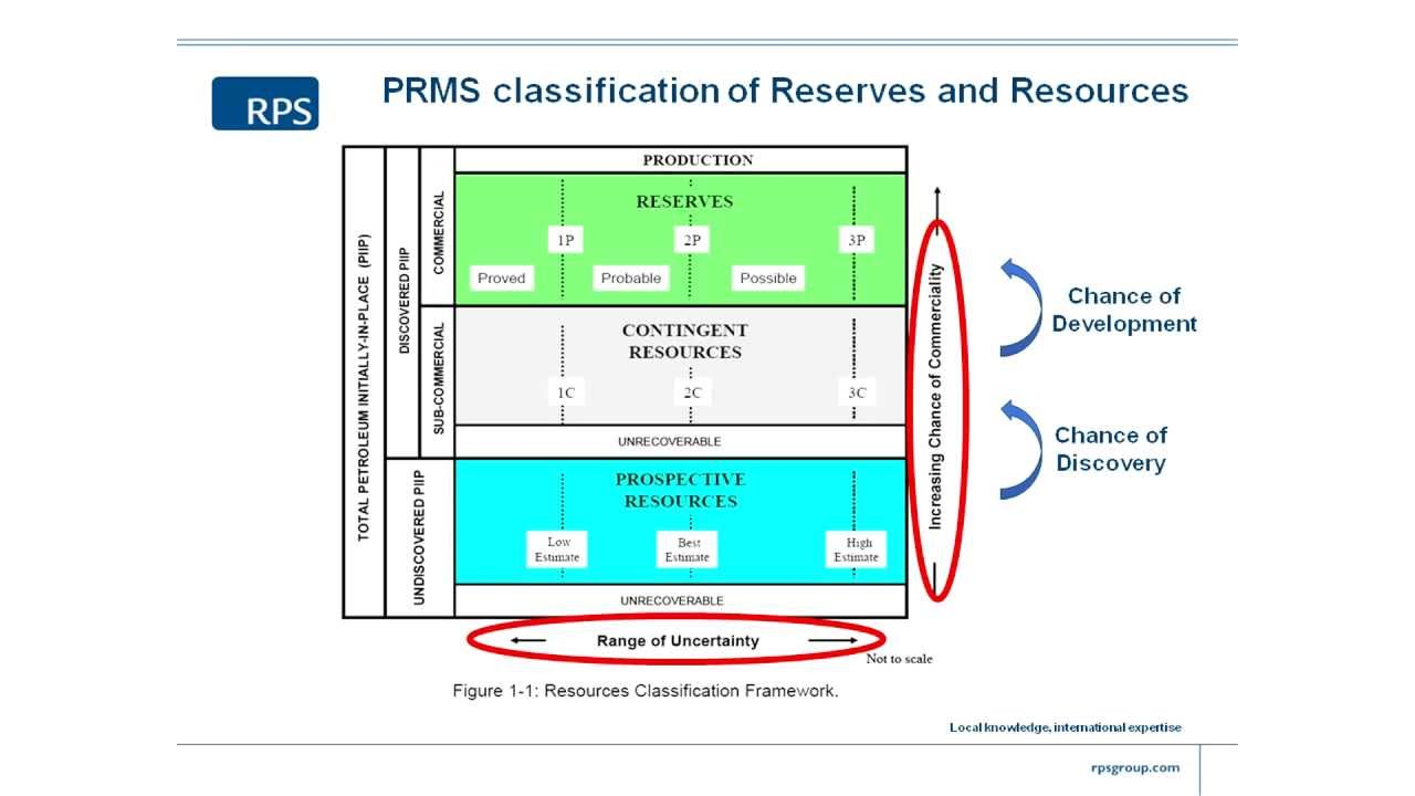 prms global PRMS classification - 8/9 - YouTube