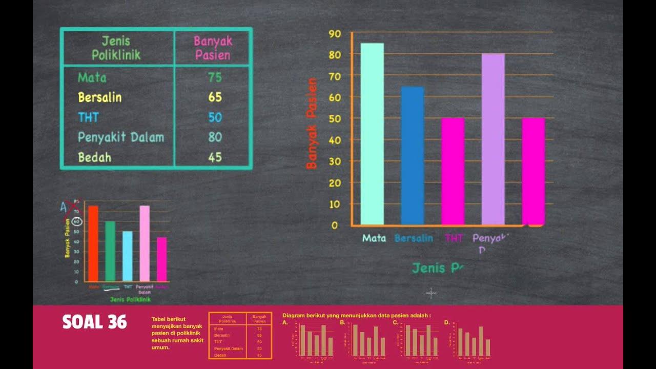 Belajar statistika menggambar diagram batang youtube belajar statistika menggambar diagram batang ccuart Gallery