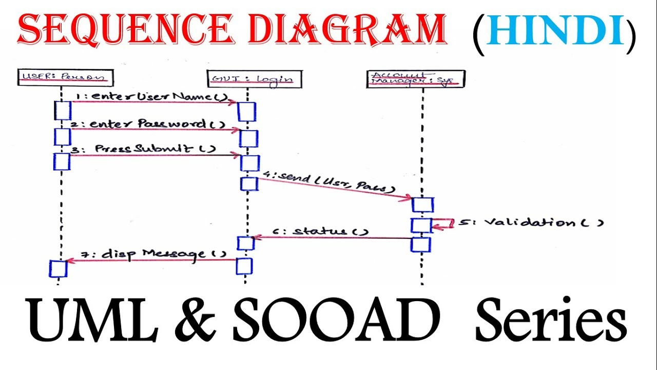 uml sequence diagram for beginner with solved example in hindi sooad series [ 1280 x 720 Pixel ]