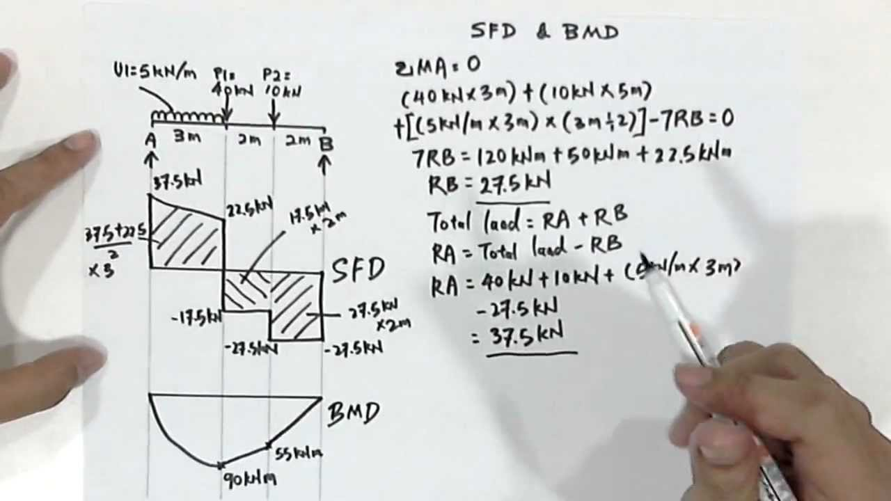 how to draw bending moment diagram 2000 yzf r6 wiring draw: sfd & bmd - youtube