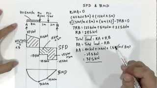 How to Draw: SFD & BMD