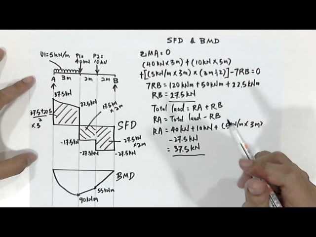 How To Draw Sfd Bmd Youtubemoney