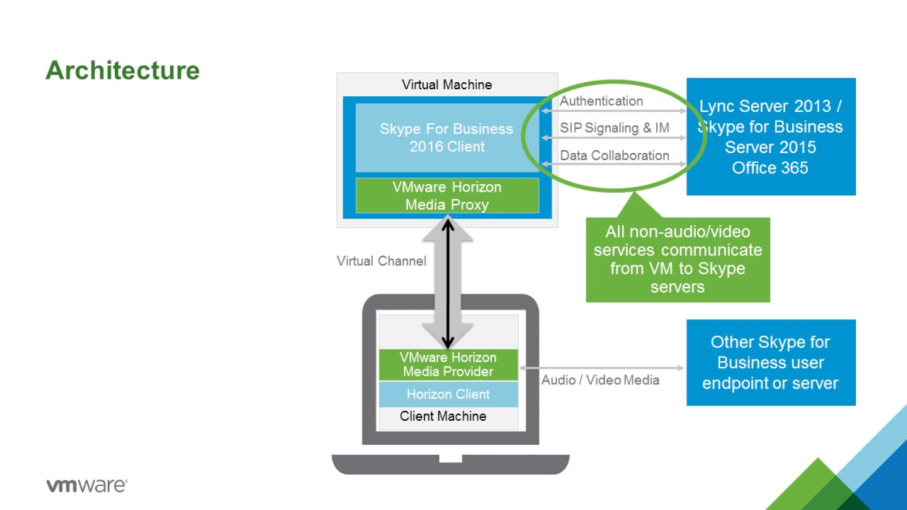 VMware Horizon 7 v7 2: Skype for Business - Feature Walk