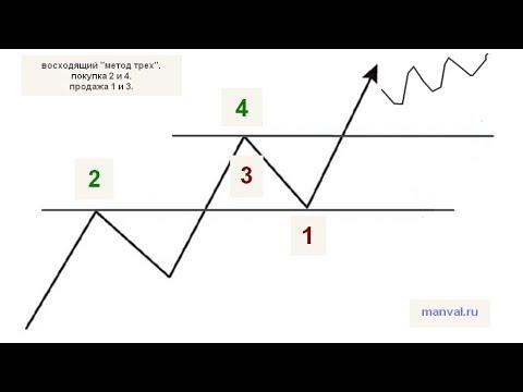 Восходящий метод трех и фрактальная теория Доу Джонса