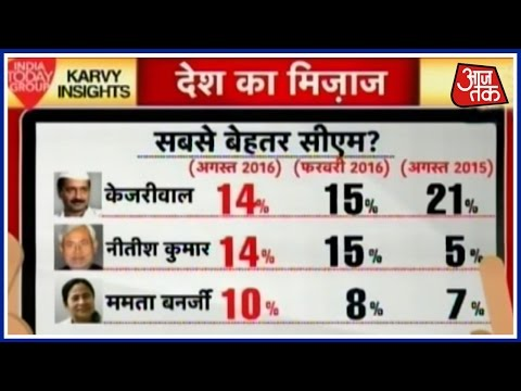Mood Of The Nation poll: Who can challenge Modi?