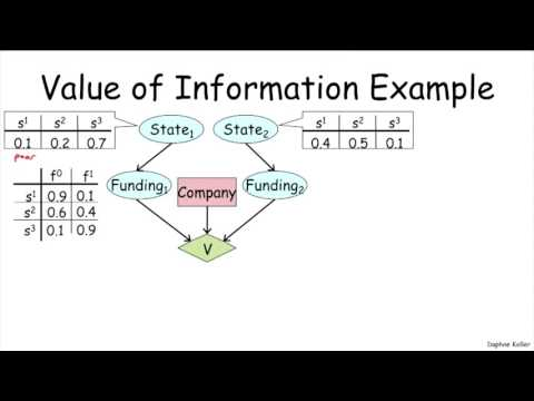 Value of Perfect Information - Stanford University