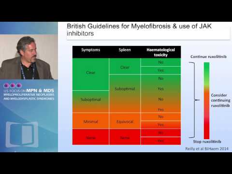 Inadequate or Loss of Response to Ruxolitinib and Combination Strategies in Myelofibrosis