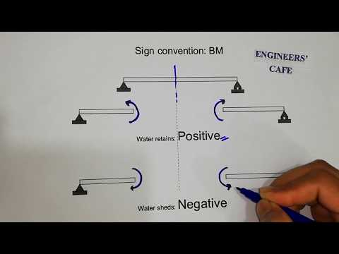 Sign Convention In Beam [Axial Force, SFD &BMD) (Bangla  Lecture-02)