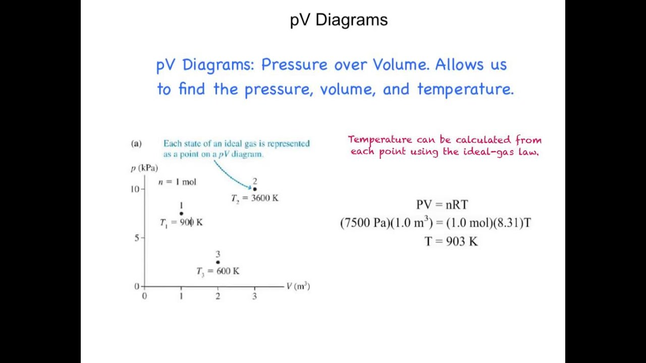 gas laws and pv diagrams