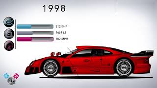 Sự phát triển của Mercedes-Benz CLK (1997-2009) - Evolution Of The Mercedes-Benz CLK