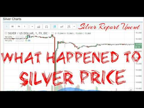 What Happened To Silver Price!  Market Manipulation is no Conspiracy Theory