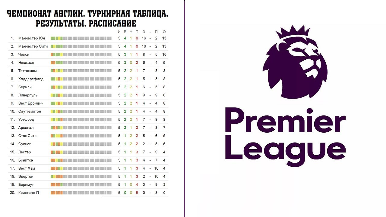 Расписание матчей по футболу английская премьер лига