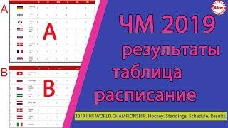 Чемпионат мира по хоккею 2019. Результаты. Расписание. 3 тур. Таблица.  Россия - Чехия.