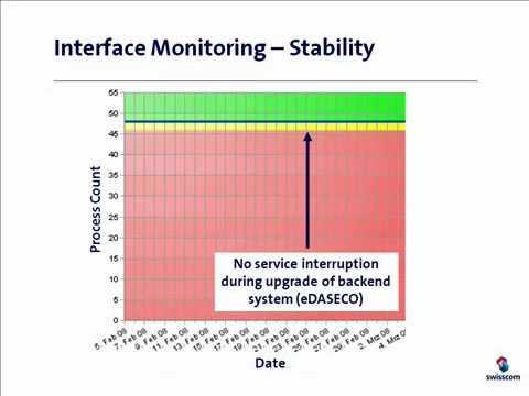 Process Performance With ARIS PPM & E2E Bridge [3,3]