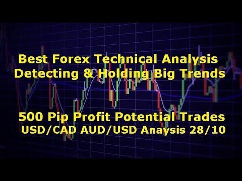 Forex target trading youtube