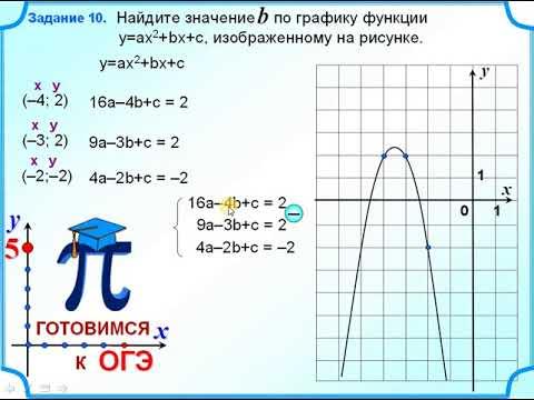 Как найти коэффициент графика функции