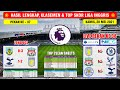 Hasil Liga Inggris Tadi Malam ~ BURNLEY VS LIVERPOOL English Premier League 2021 MP3