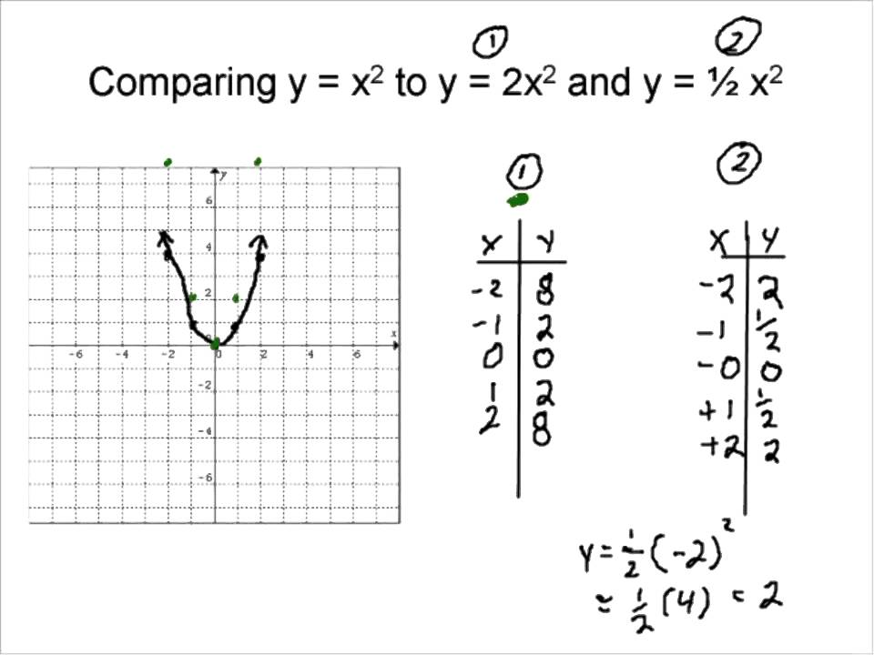 Expansion Compression Of A Quadratic Function YouTube