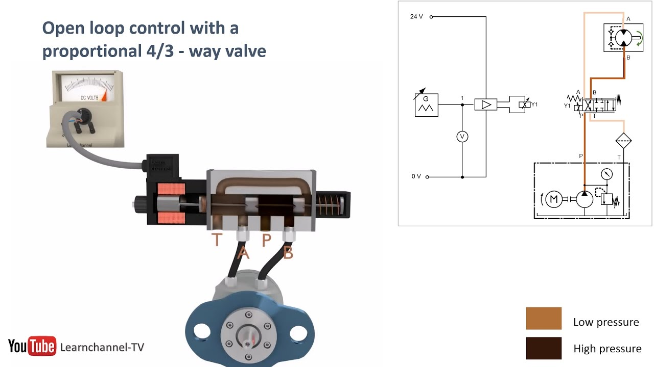 proportional hydraulics proportional valve servo valve how it works technical animation [ 1280 x 720 Pixel ]